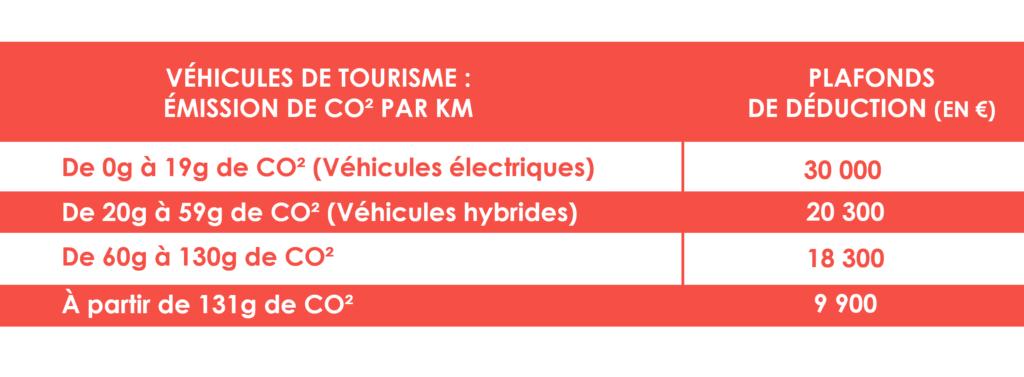Fiscalité véhicules